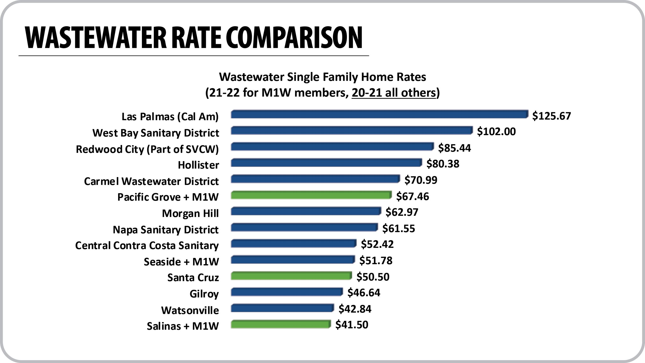 Chart comparing the Agency's rates to other local sewer service providers